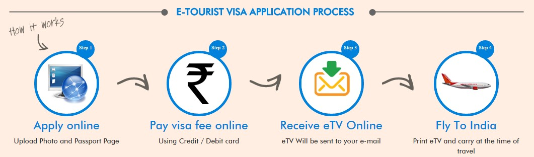 e-Tourist Visa for India Application Process
